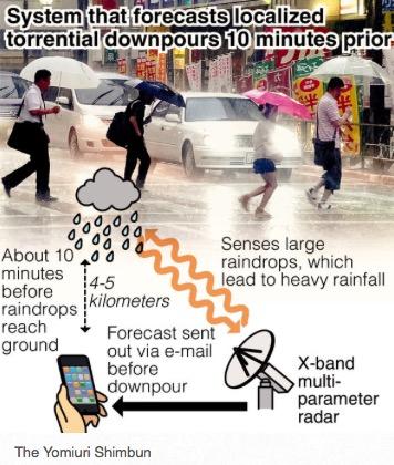 Sistema de detección de lluvias torrenciales class=