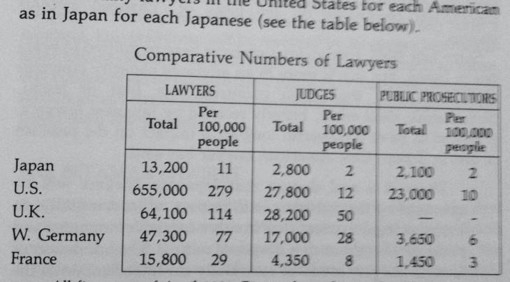 Japón, un país donde jueces, abogados y fiscales están en peligro de extinción class=