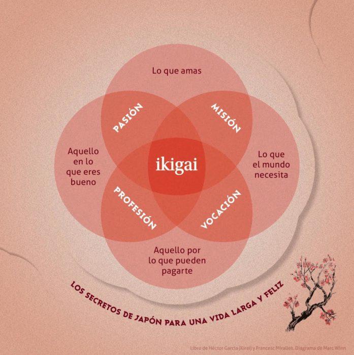 ikigai-diagrama
